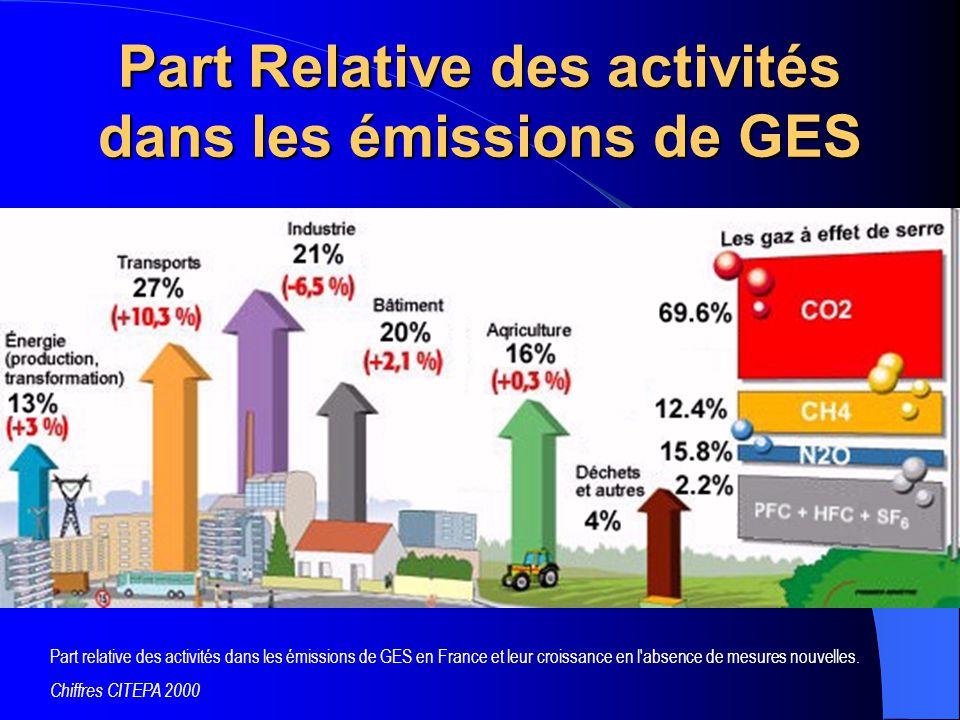 Part Relative des activités dans les émissions de GES