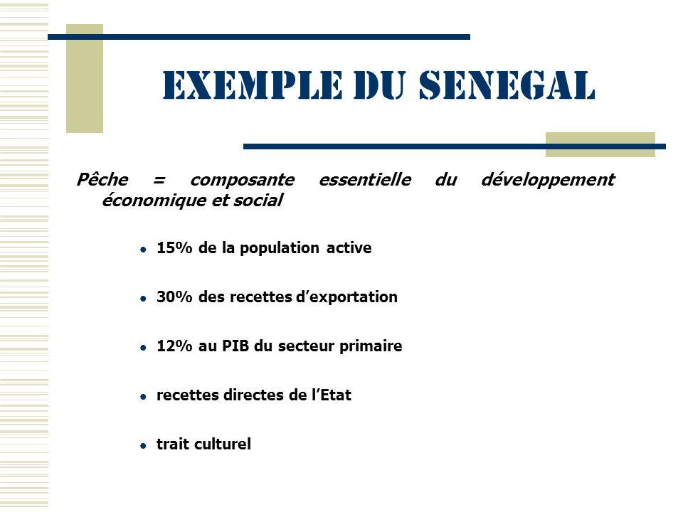 Exemple du SENEGAL Pêche = composante essentielle du développement économique et social. 15% de la population active.