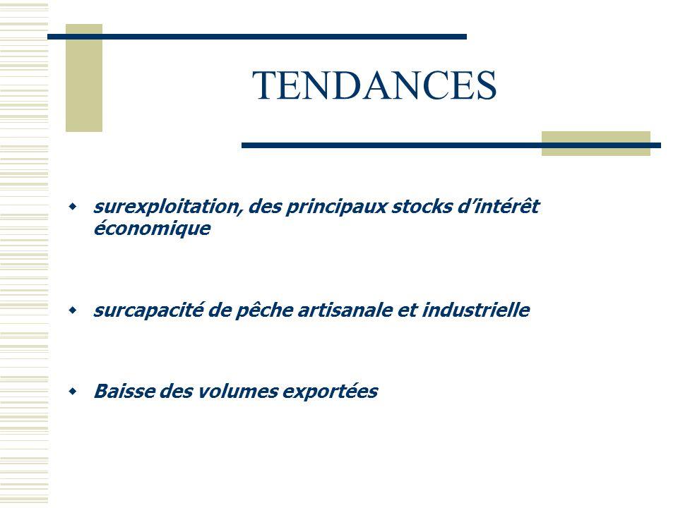 TENDANCES surexploitation, des principaux stocks d'intérêt économique