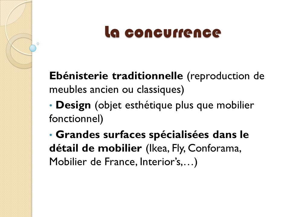 La concurrence Ebénisterie traditionnelle (reproduction de meubles ancien ou classiques) Design (objet esthétique plus que mobilier fonctionnel)