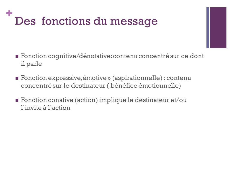Des fonctions du message