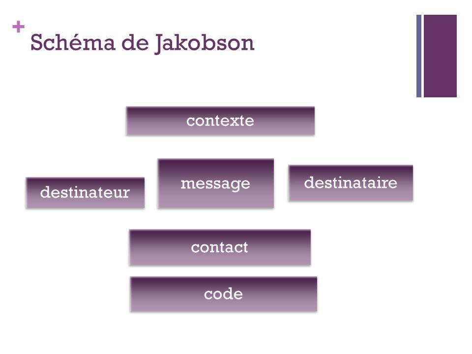 Schéma de Jakobson destinateur contexte destinataire code message