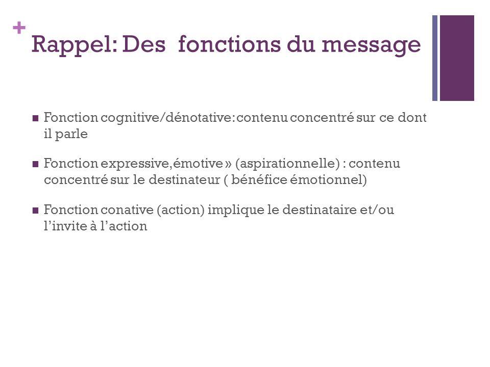 Rappel: Des fonctions du message