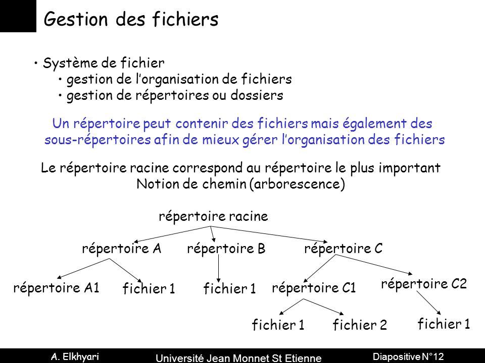 Gestion des fichiers Système de fichier