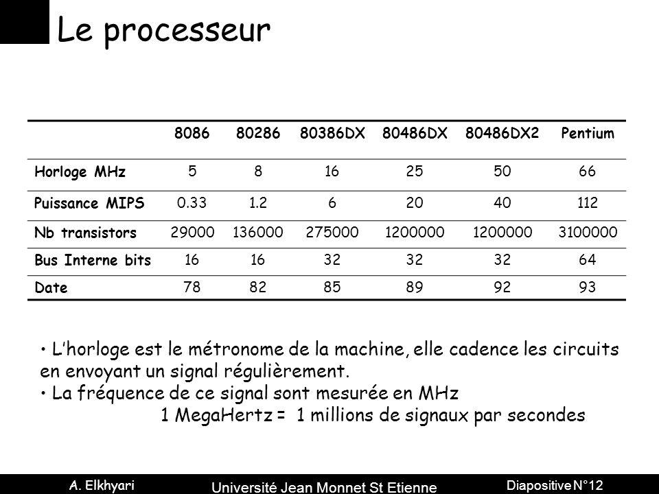 Le processeur 8086. 80286. 80386DX. 80486DX. 80486DX2. Pentium. Horloge MHz. 5. 8. 16. 25.