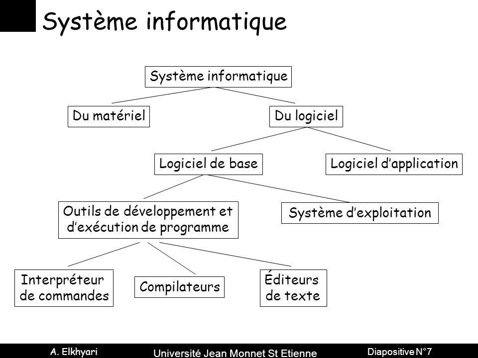 Système informatique Système informatique Du matériel Du logiciel