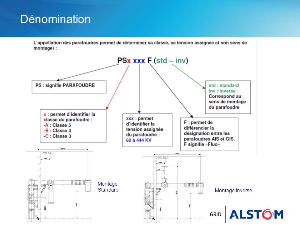 Dénomination Montage Standard Montage Inverse
