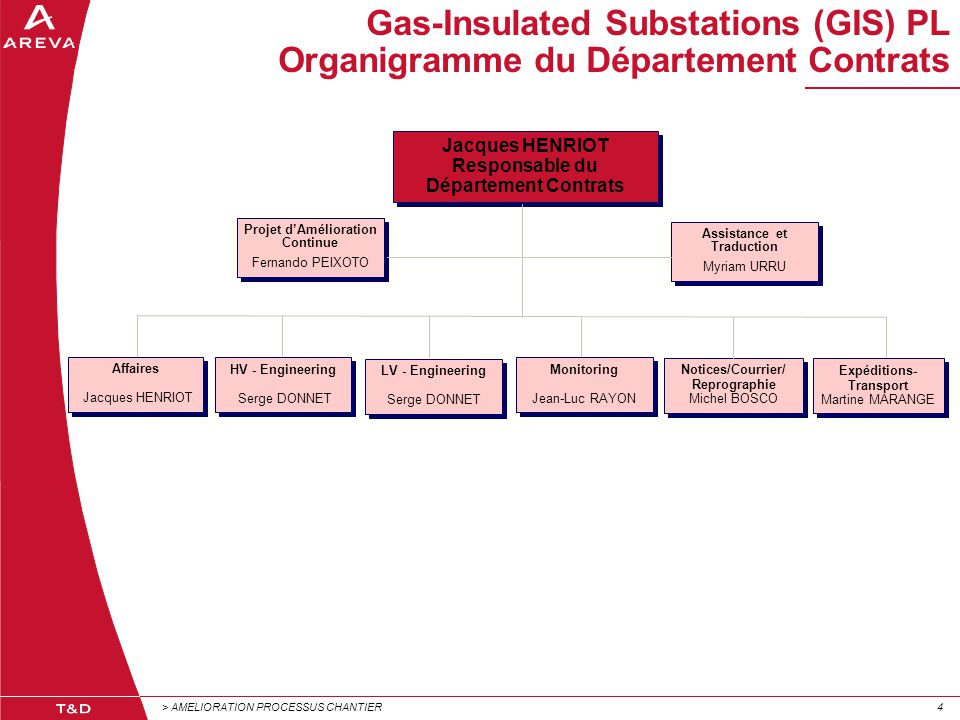 Gas-Insulated Substations (GIS) PL Organigramme du Département Contrats