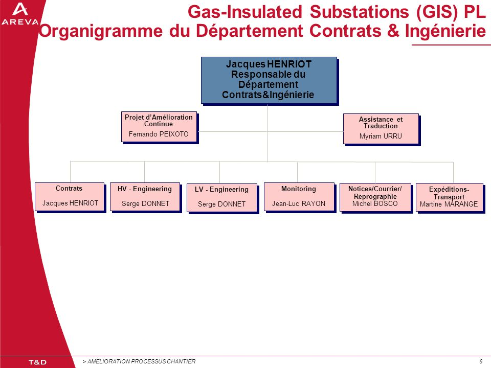 Gas-Insulated Substations (GIS) PL Organigramme du Département Contrats & Ingénierie