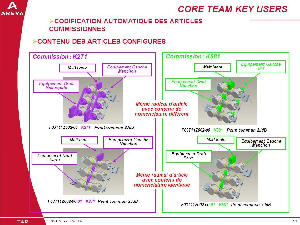CORE TEAM KEY USERS CODIFICATION AUTOMATIQUE DES ARTICLES COMMISSIONNES. CONTENU DES ARTICLES CONFIGURES.