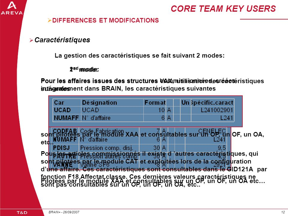 CORE TEAM KEY USERS Caractéristiques DIFFERENCES ET MODIFICATIONS