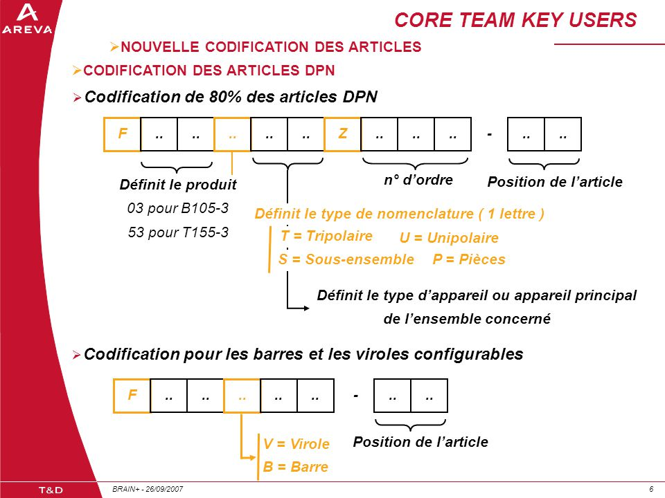 CORE TEAM KEY USERS Codification de 80% des articles DPN