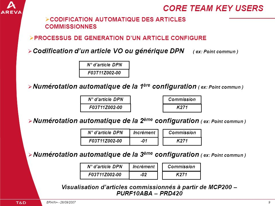 CORE TEAM KEY USERS CODIFICATION AUTOMATIQUE DES ARTICLES COMMISSIONNES. PROCESSUS DE GENERATION D'UN ARTICLE CONFIGURE.