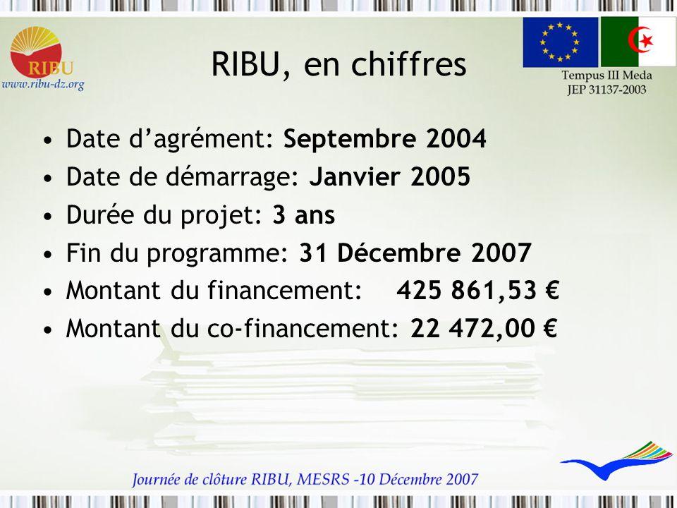 RIBU, en chiffres Date d'agrément: Septembre 2004