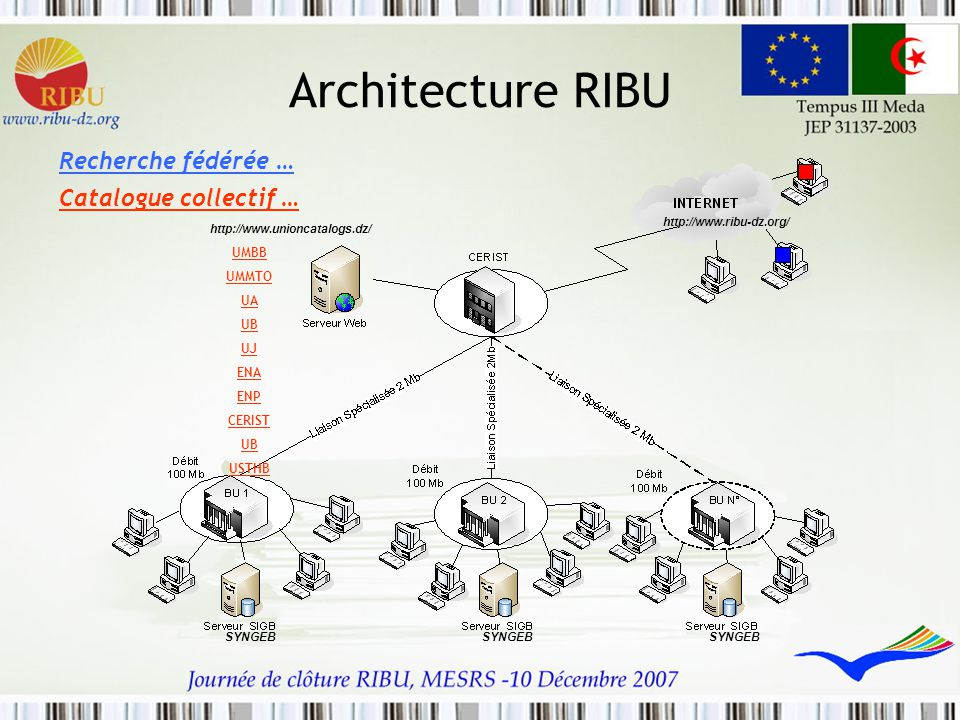 Architecture RIBU Recherche fédérée … Catalogue collectif … UMBB UMMTO