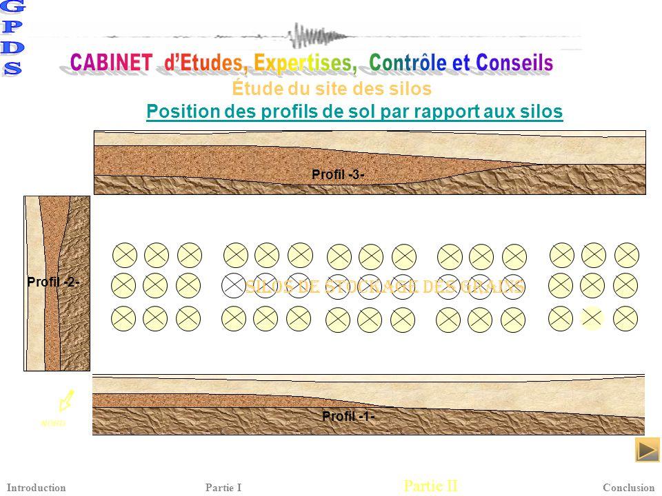 Position des profils de sol par rapport aux silos