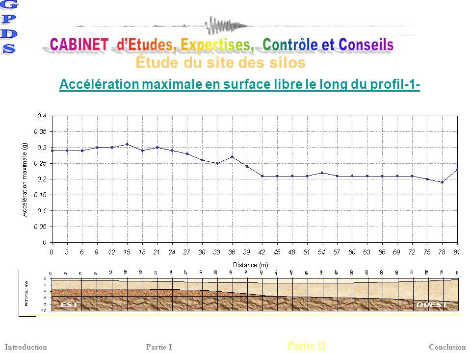 Accélération maximale en surface libre le long du profil-1-