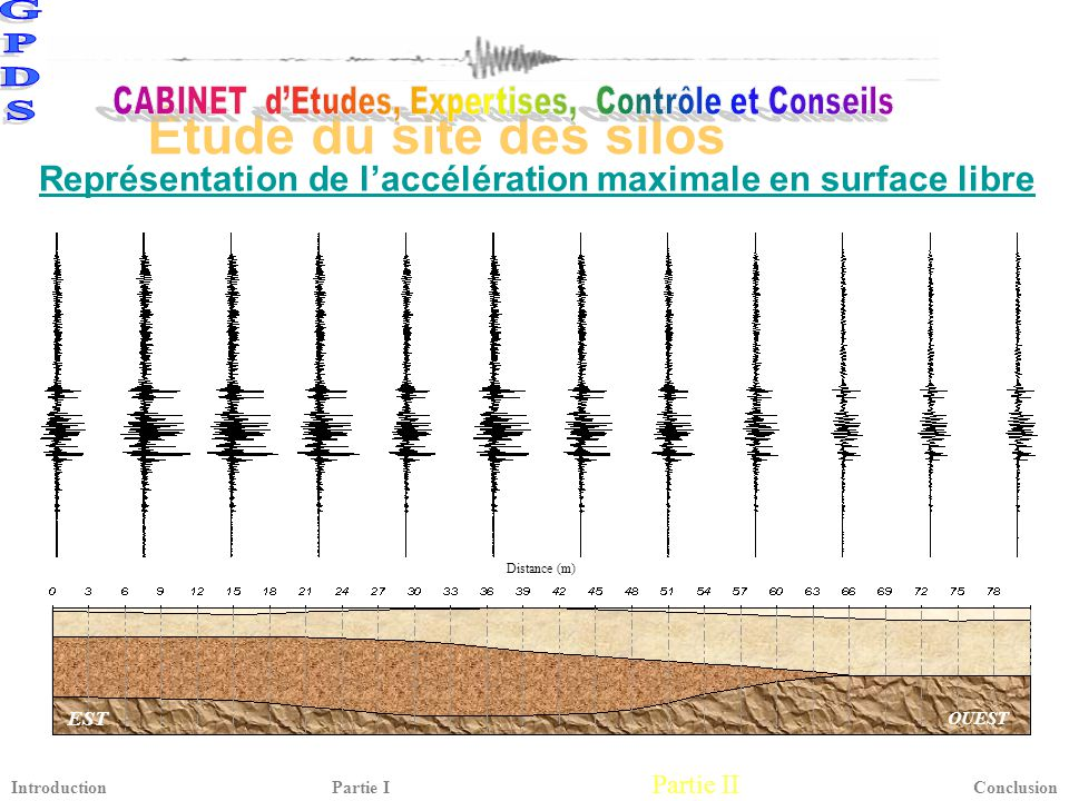 Représentation de l'accélération maximale en surface libre