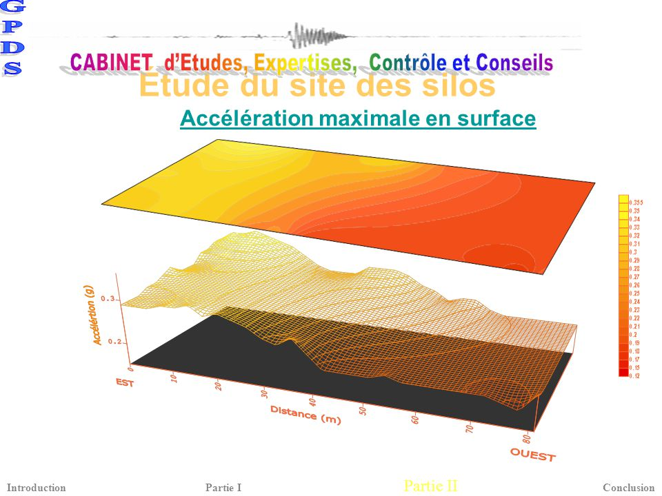 Accélération maximale en surface