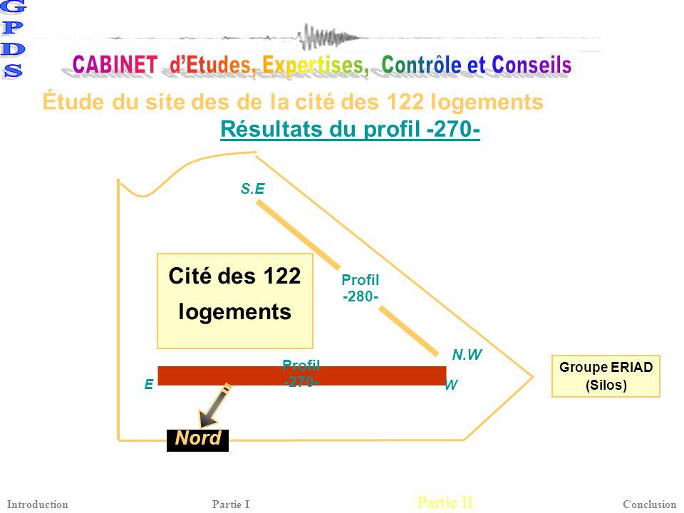 Résultats du profil -270- Cité des 122 logements