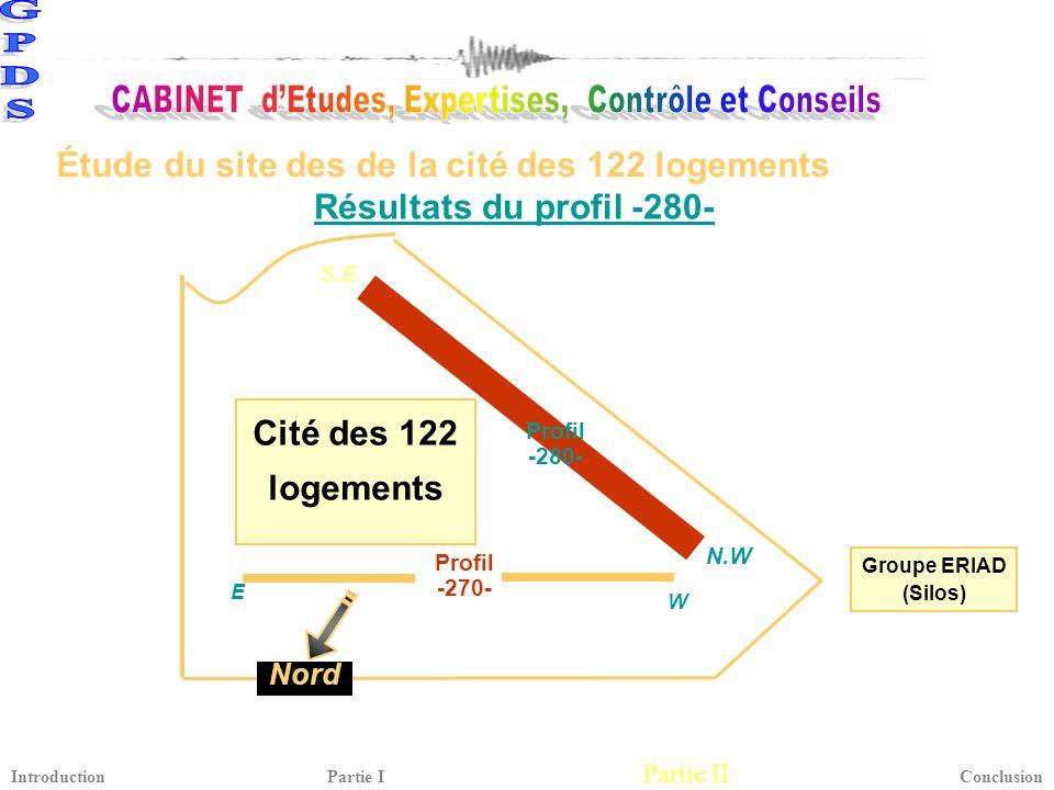 Résultats du profil -280- Cité des 122 logements