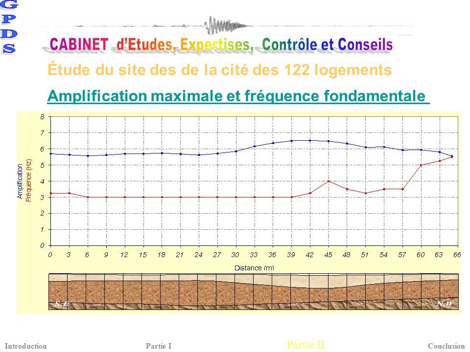 Amplification maximale et fréquence fondamentale