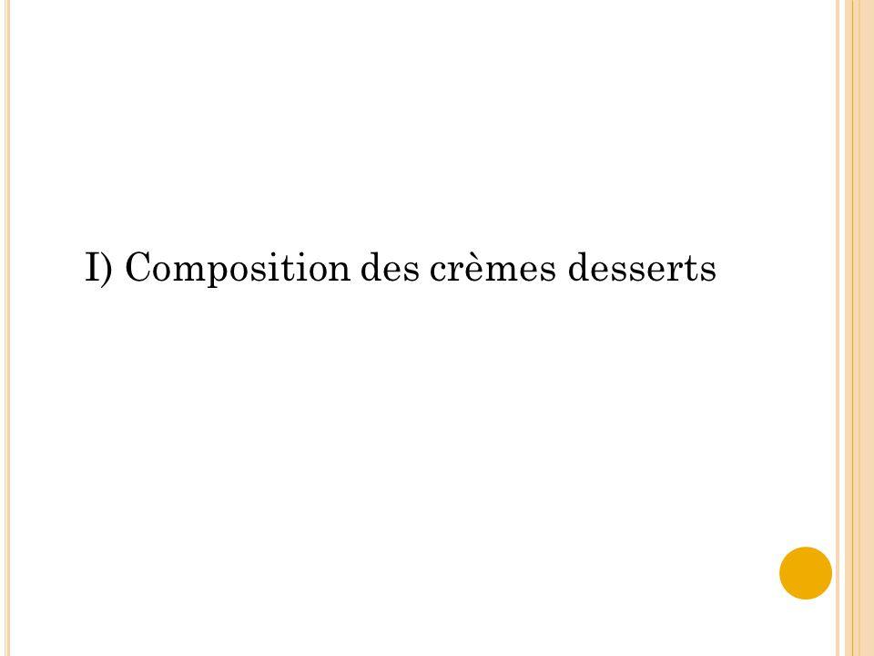 I) Composition des crèmes desserts