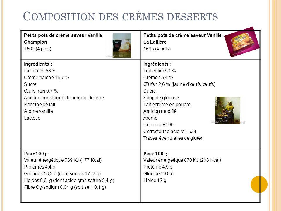Composition des crèmes desserts