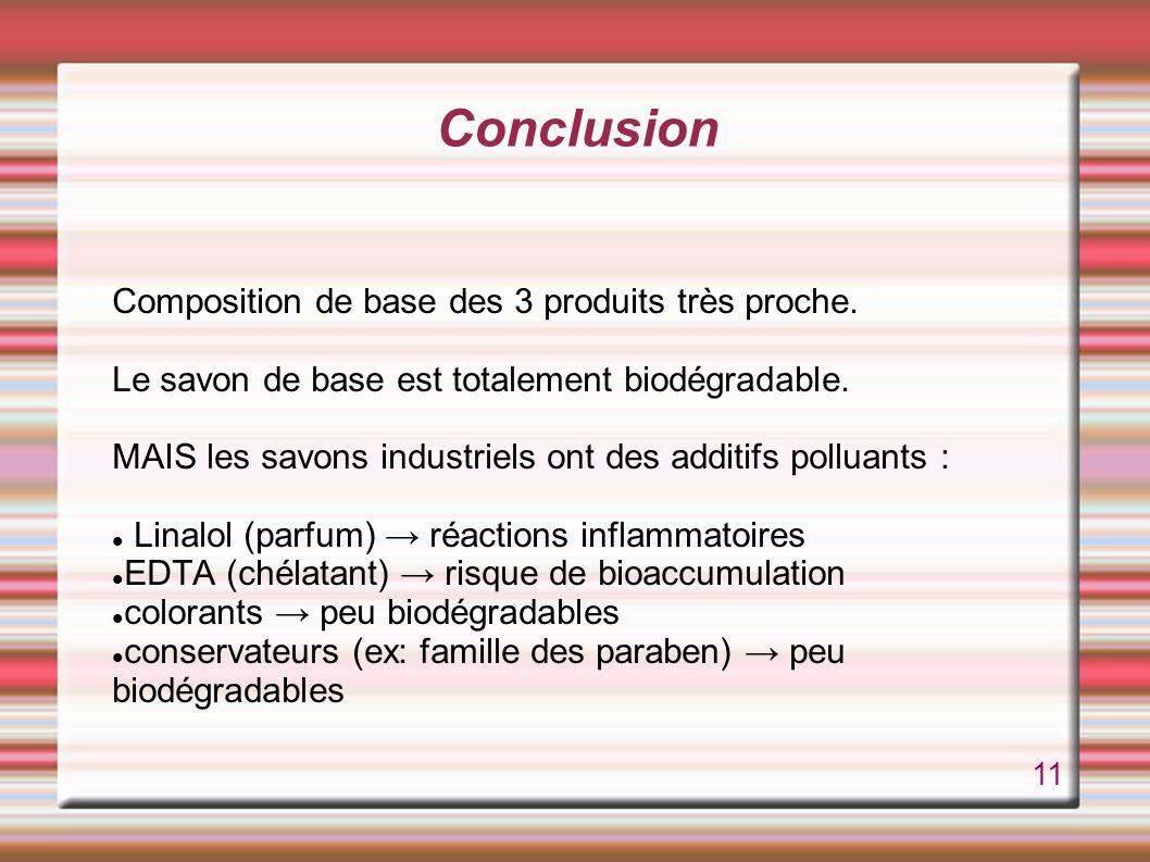 Conclusion Composition de base des 3 produits très proche.