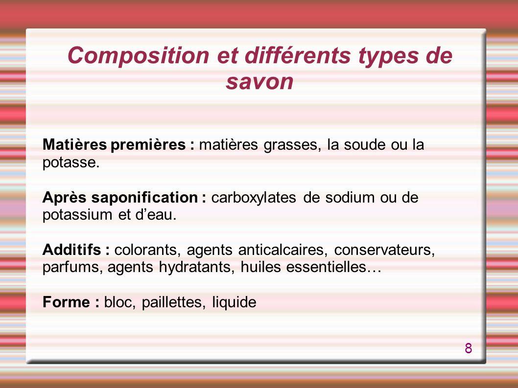 Composition et différents types de savon