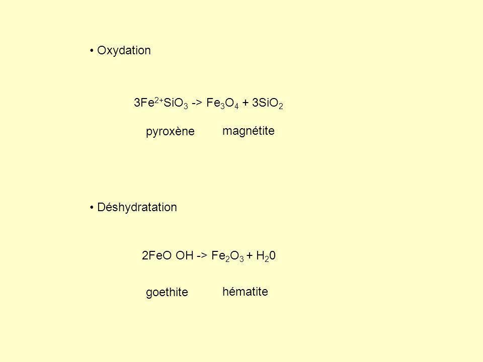 Oxydation 3Fe2+SiO3 -> Fe3O4 + 3SiO2. pyroxène. magnétite. Déshydratation. 2FeO OH -> Fe2O3 + H20.