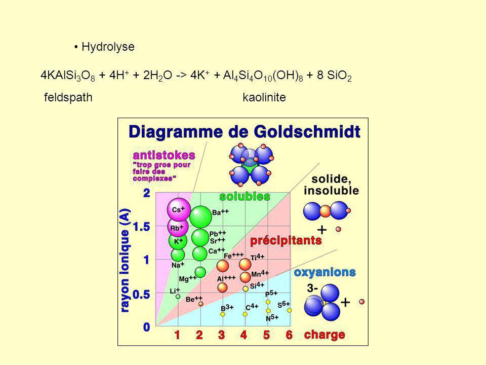 Hydrolyse 4KAlSi3O8 + 4H+ + 2H2O -> 4K+ + Al4Si4O10(OH)8 + 8 SiO2 feldspath kaolinite