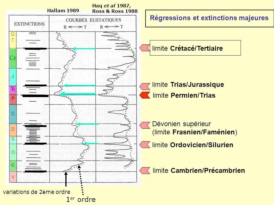 Régressions et extinctions majeures