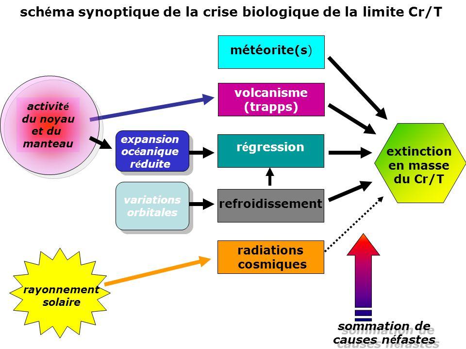 schéma synoptique de la crise biologique de la limite Cr/T