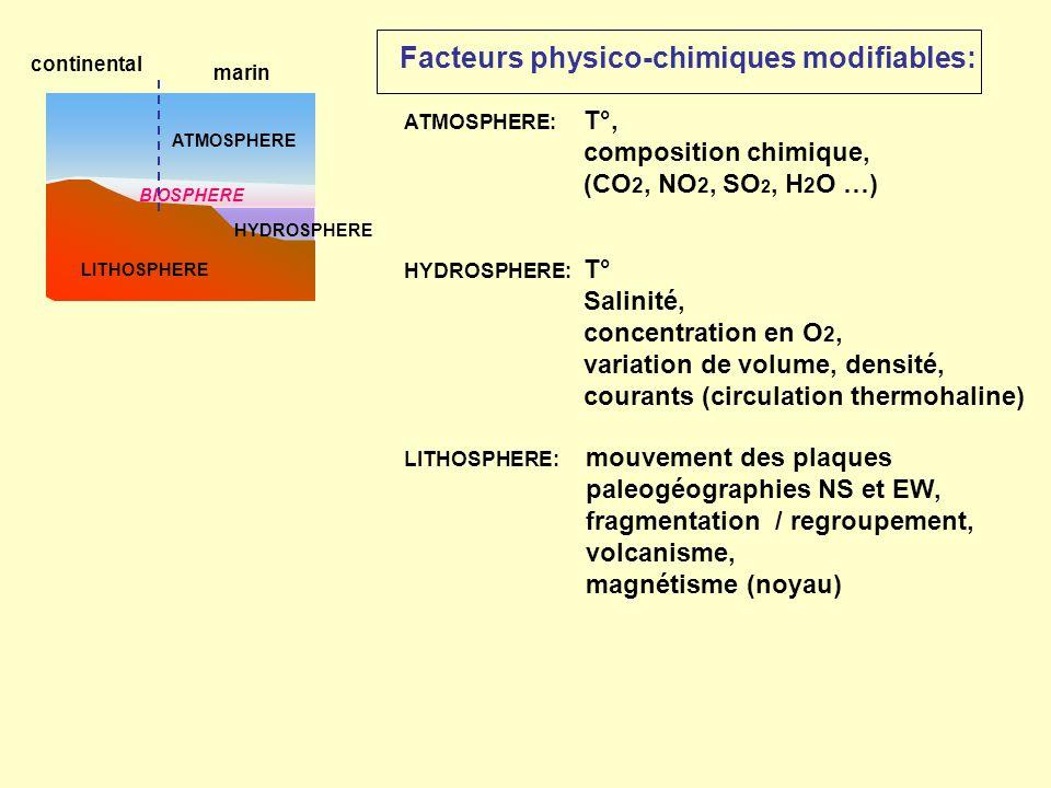 Facteurs physico-chimiques modifiables: