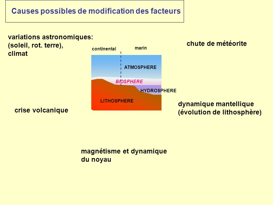 Causes possibles de modification des facteurs