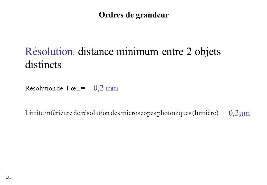 Résolution: distance minimum entre 2 objets distincts