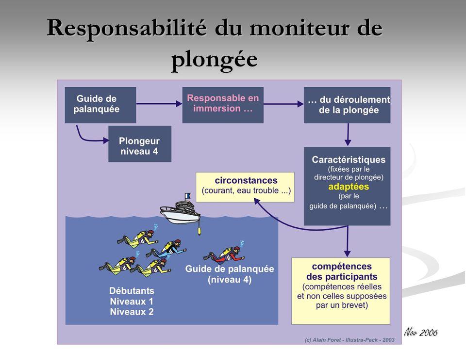 Responsabilité du moniteur de plongée