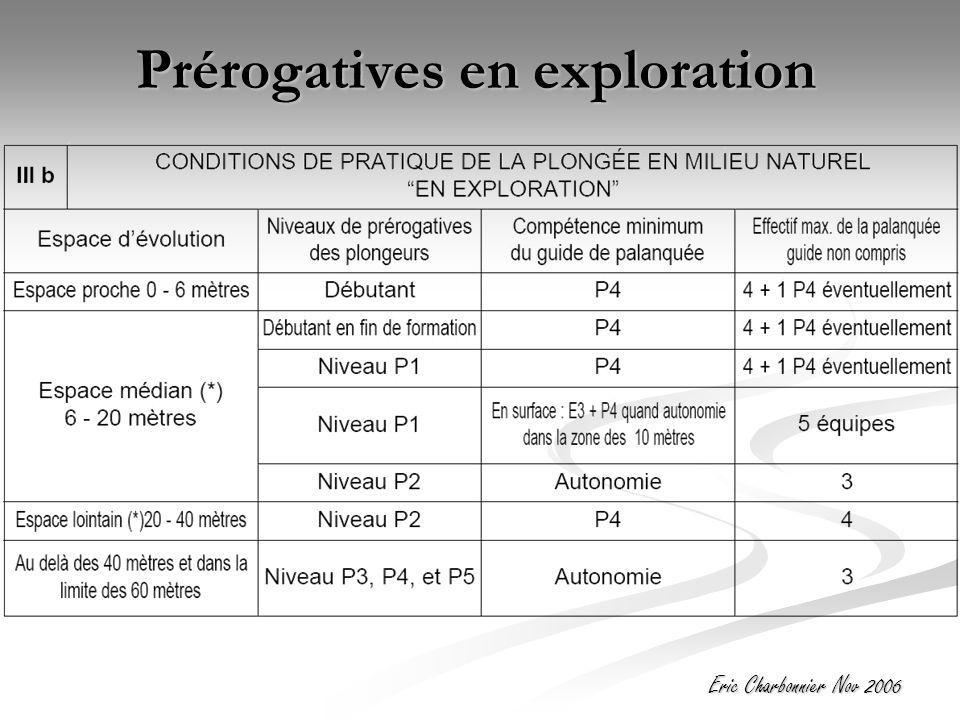 Prérogatives en exploration