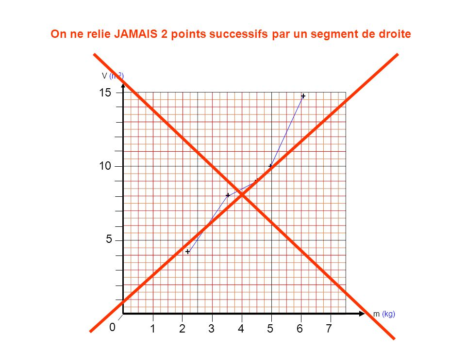 On ne relie JAMAIS 2 points successifs par un segment de droite