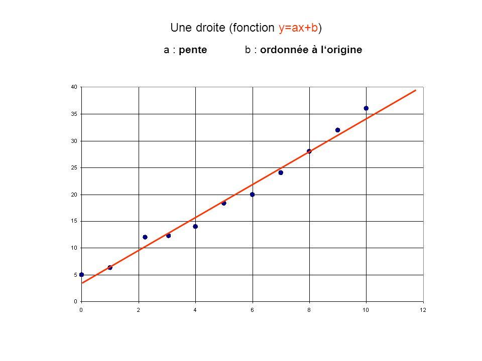 Une droite (fonction y=ax+b)