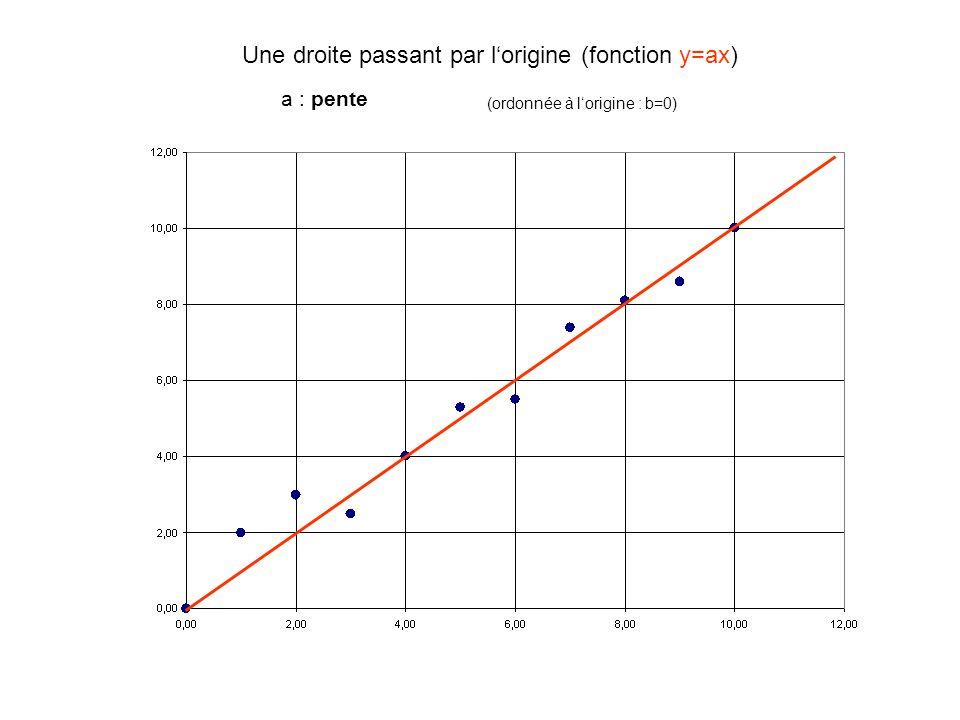 Une droite passant par l'origine (fonction y=ax)