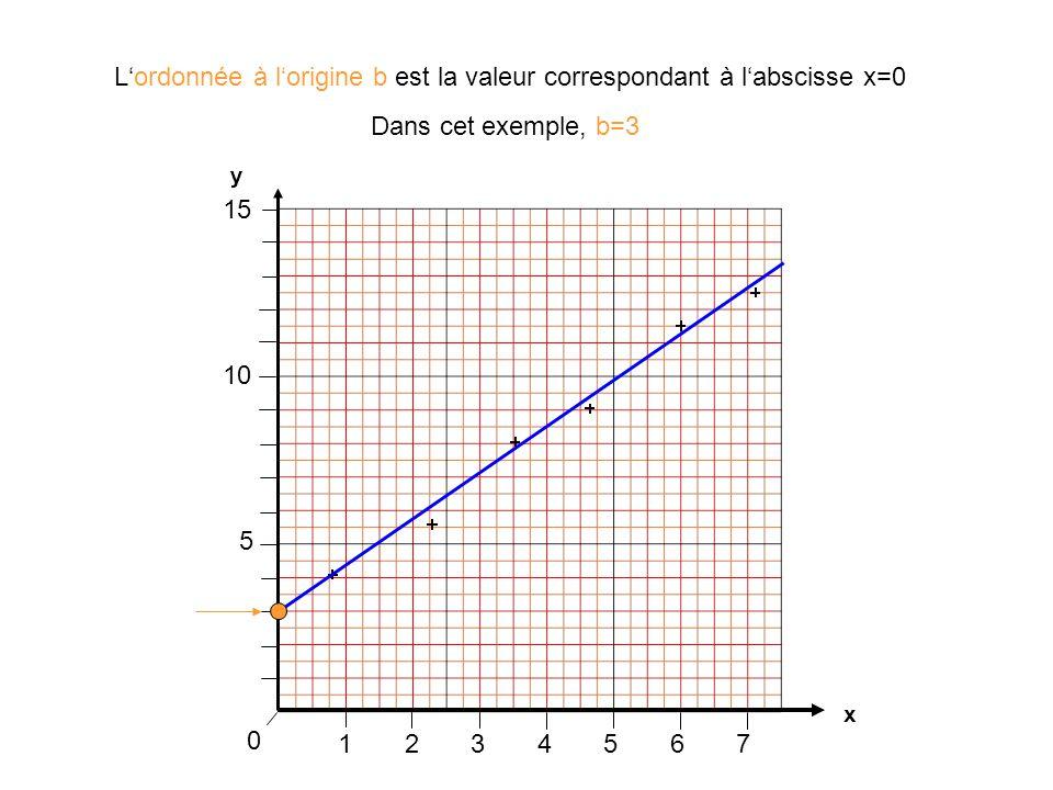 L'ordonnée à l'origine b est la valeur correspondant à l'abscisse x=0