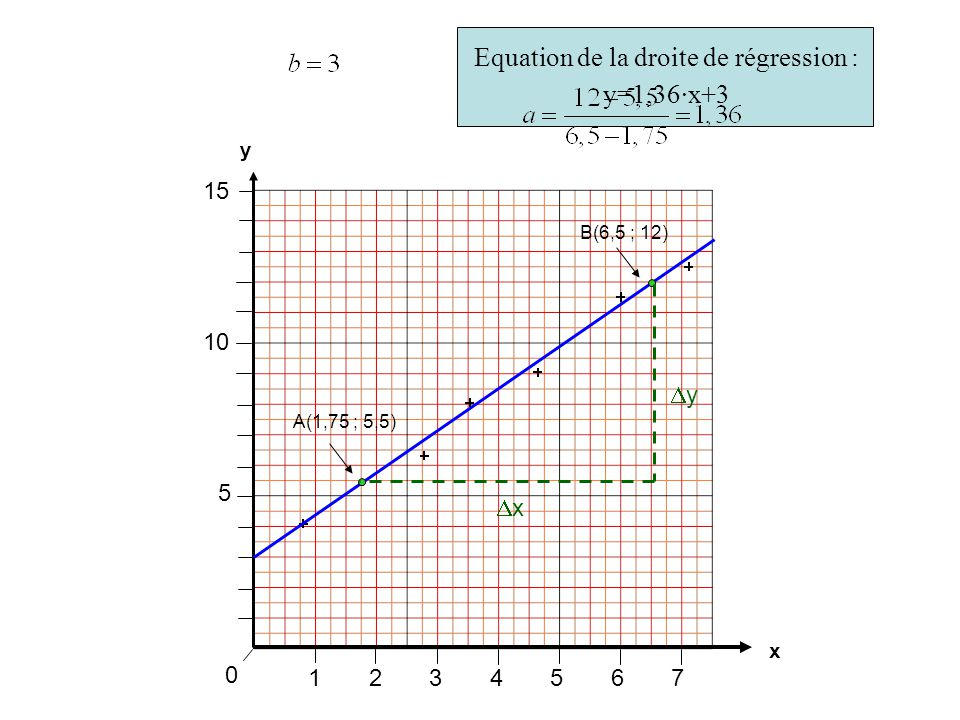 Equation de la droite de régression : y=1,36·x+3