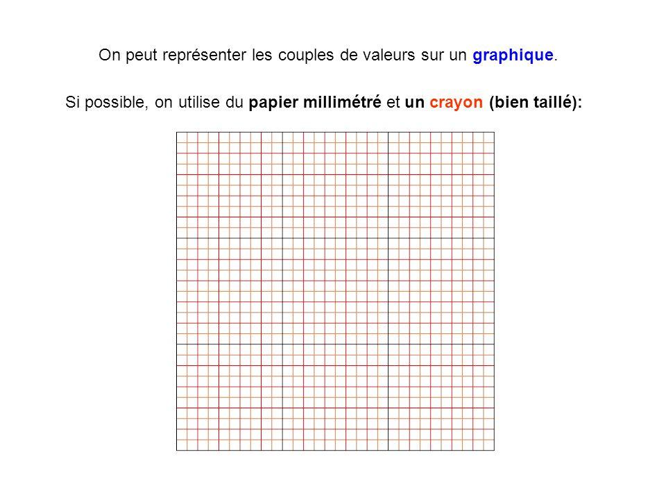 On peut représenter les couples de valeurs sur un graphique.