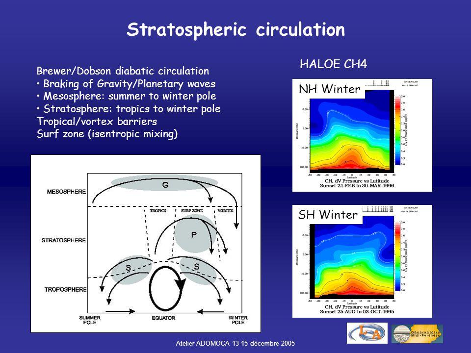 Stratospheric circulation
