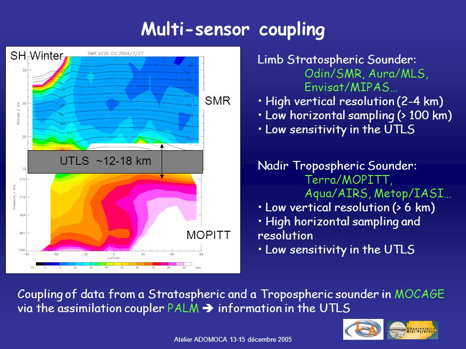 Multi-sensor coupling