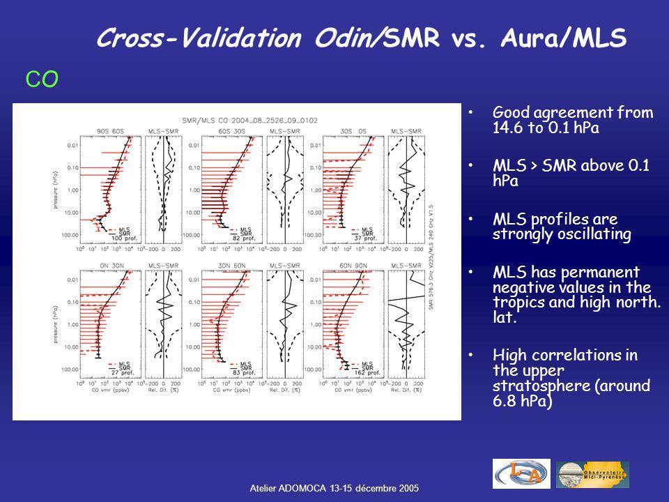Cross-Validation Odin/SMR vs. Aura/MLS