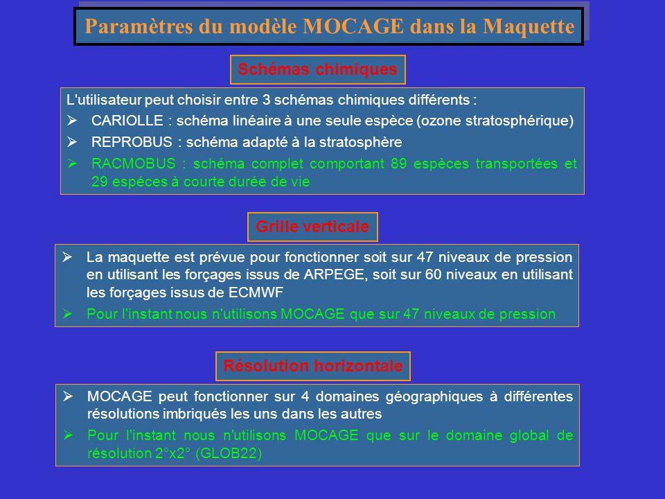 Paramètres du modèle MOCAGE dans la Maquette Résolution horizontale