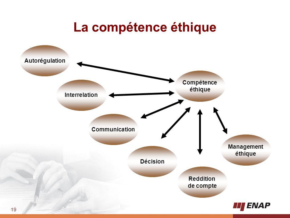 La compétence éthique Autorégulation Compétence éthique Interrelation